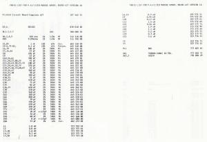 Komponent liste